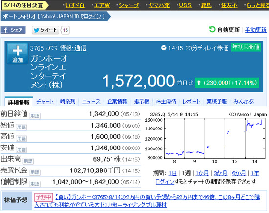 株価 ガンホーオンラインエンターテイメント(株)【3765】:株式/株価 –... ガンホー、株